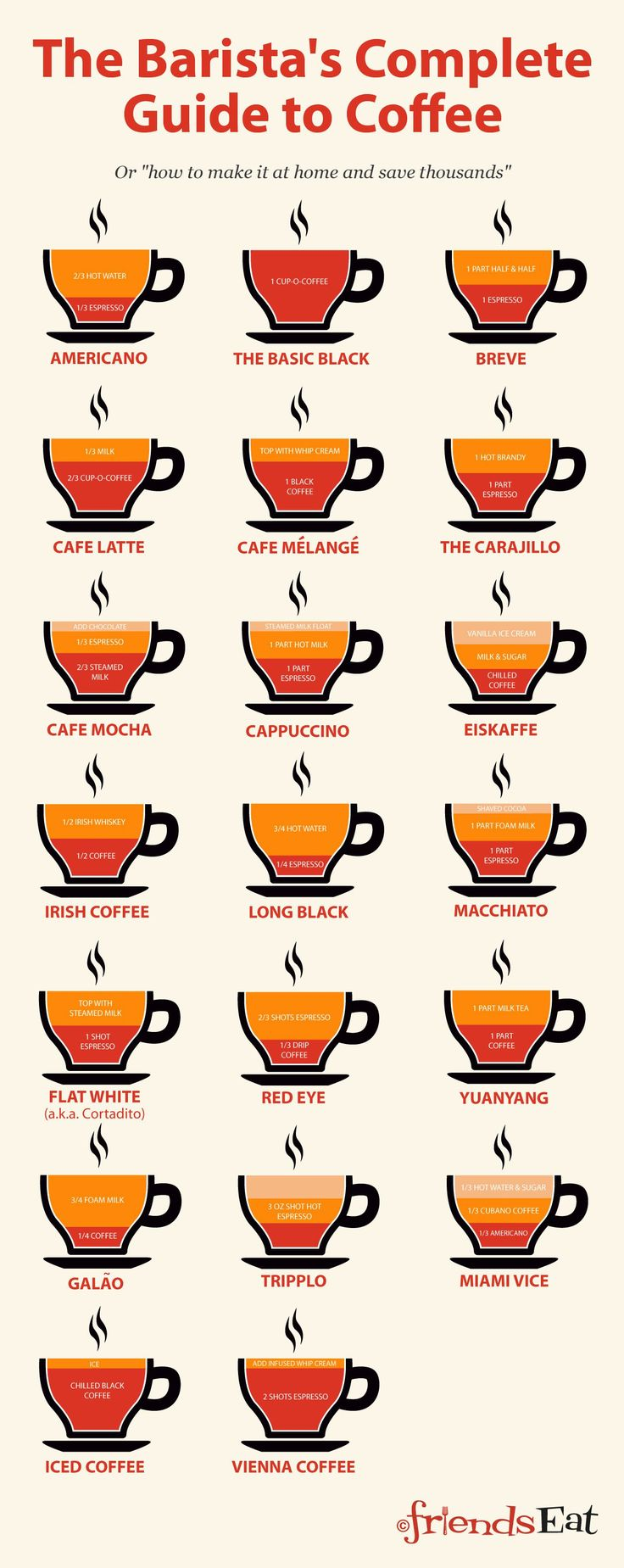 The Barista's Complete Guide To Coffee Infographic