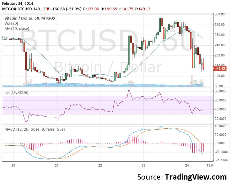 Trading Bitcoin: Technical analysis tools and resources