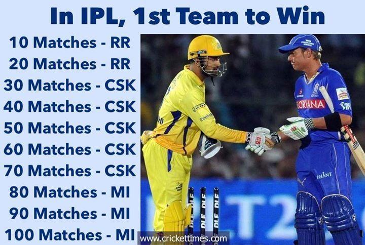 In Ipl 1st Team To Win Ipl T20 In 2020 Latest Cricket News Cricket News Teams