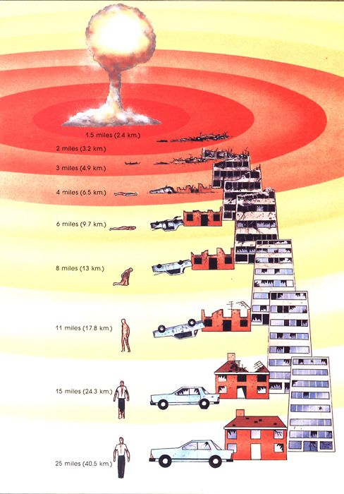 Custom Nuclear Weapons Essay