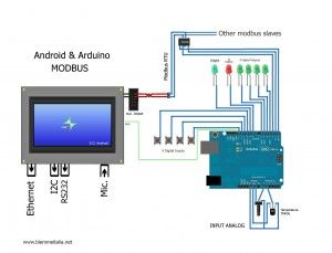 Project that describes how an Android powered touch screen can communicate using modbus and rs485. Electrical components and circuit diagram are provided.