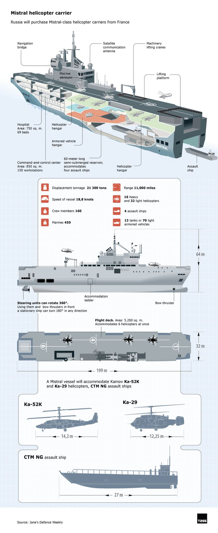 TASS Infographics: Mistral helicopter carrier