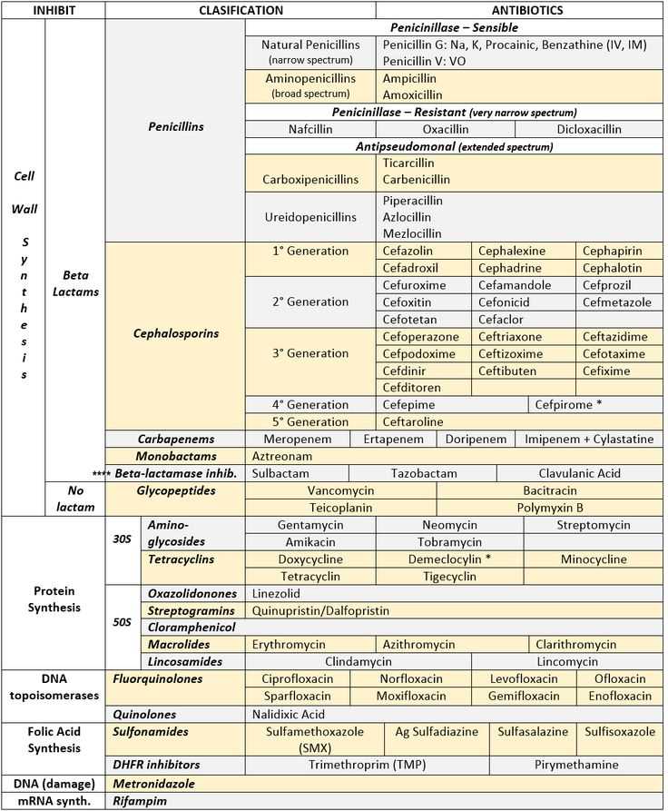 ANTIBIOTICS CHEAT SHEET :) Also, REMEMBER!!!! * Sulfonamides compete for albumin with: Bilirrubin: given in 2°,3°T, high risk or indirect hyperBb and kernicterus in premies Warfarin: increases toxicity: bleeding * Beta-lactamase (penicinillase) Suceptible: Natural Penicillins (G, V, F, K) Aminopenicillins (Amoxicillin, Ampicillin) Antipseudomonal Penicillins (Ticarcillin, Piperacillin) * Beta-lactamase (penicinillase) Resistant: Oxacillin, Nafcillin, Dicloxacillin 3°G, 4°G ...