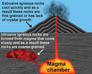 Igneous rock (derived from the Latin word ignis meaning fire) is one of the three main rock types, (along sedimentary and metamorphic). It's formed through the cooling and solidification of magma or lava. Rock may form with or without crystallization, either below the surface as intrusive (plutonic) rocks or on the surface as extrusive (volcanic) rocks. This magma can be derived from partial melts of pre-existing rocks in either a planet's mantle or crust.