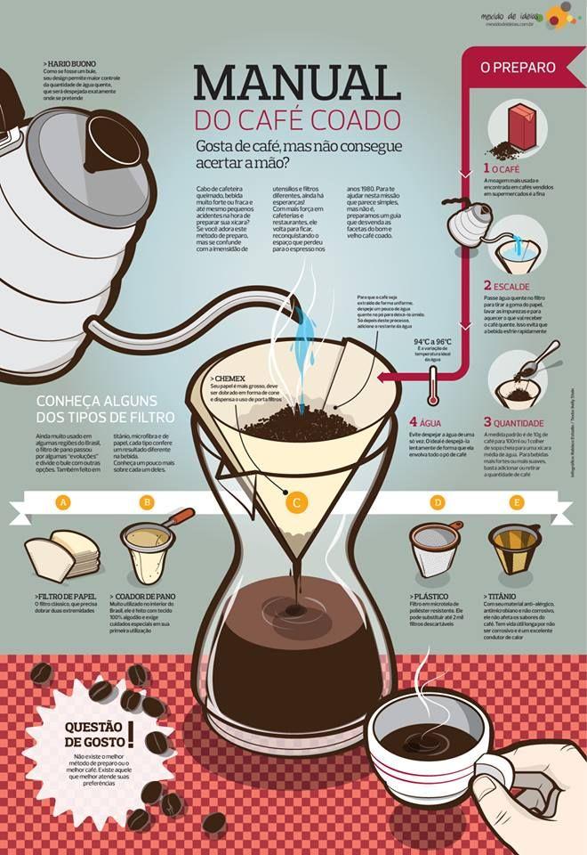 INFOGRÁFICO DO CAFÉ #4 - Manual do Café Coado