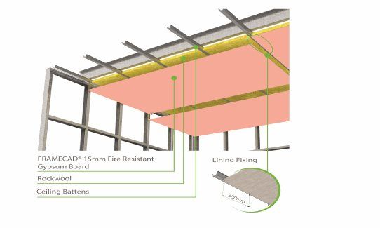 Fire Resistant Ceiling Boards Theteenline Org