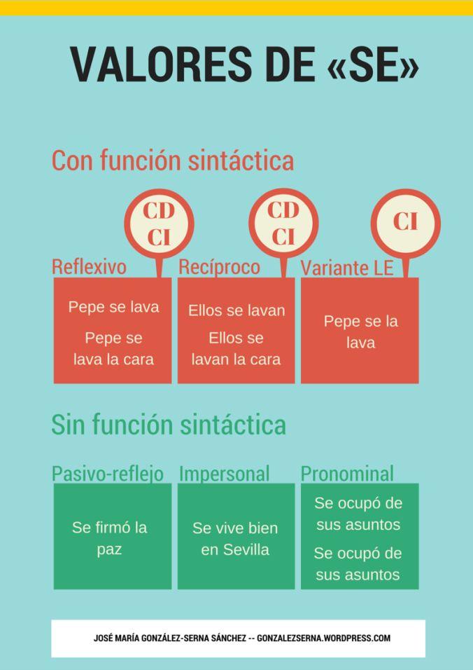Valores de «se» Learn Spanish / Spanish vocabulary / Spanish grammar