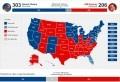Barack Obama a réussi à attirer 303 grands électeurs qui lui ont donné accès pour la second fois à un mandat présidentiel à la Maison Blanche, contre 206 pour le candidat républicain Mitt Romney. Pour accéder au poste suprême aux Etats Unis, il fallait avoir 270 grands électeurs. M. Obama a dépassé ce seuil avec [...]