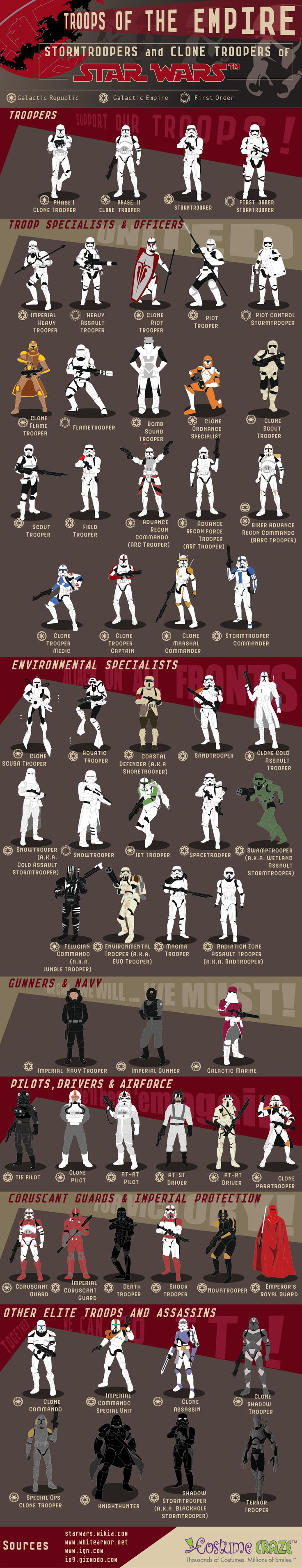 60 Stormtroopers and Clone Troopers of Star Wars #infographic #Starwars #Entertainment