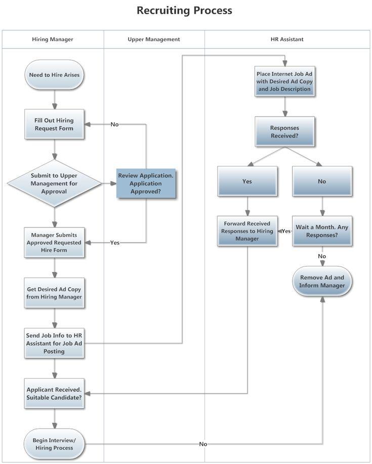 Swim Lane Diagram Example | EXCEL | Diagram design, Flow