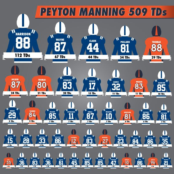 Peyton Manning's Touchdowns by receiver