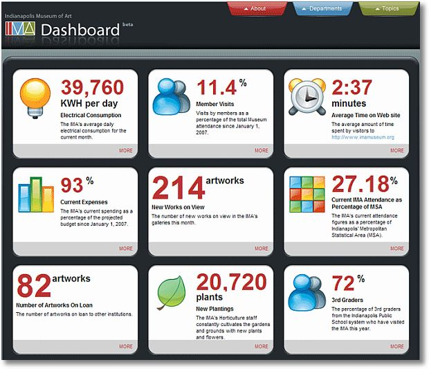 indianapolis museam of art dashboard