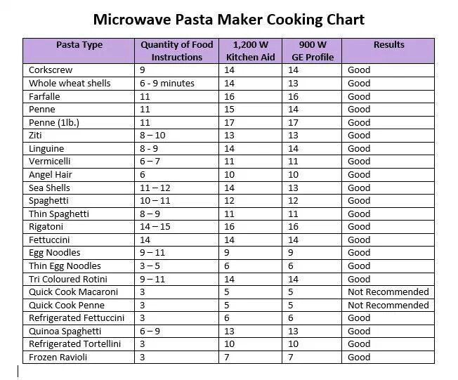 Tupperware microwave pasta cooker chart - note that you need to add 4-8 minutes if you do the max amount.