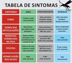 sintomas-zika-virus-chikungunya-dengue-repeletes-diagnostico