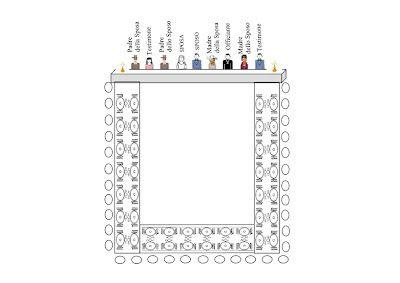 Matrimonio...e un tocco di classe: Disposizione dei Tavoli nel Banchetto di Nozze