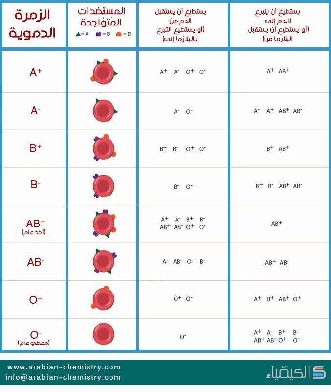 Pin On صور وإنفوغراف الكيمياء العربي