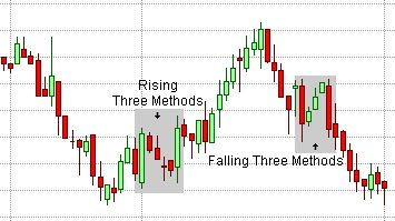 Candlestick Charts for Day Trading - How to Read Candles