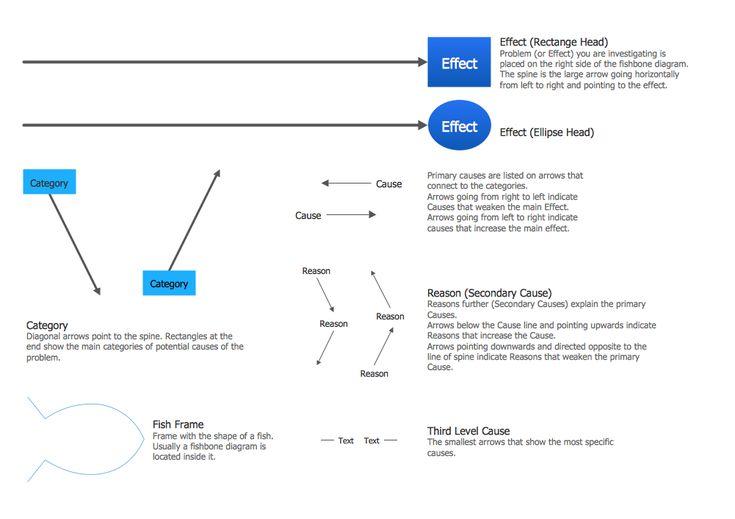 15 best management fishbone diagrams images on pinterest design elements fishbone diagrams ccuart Choice Image