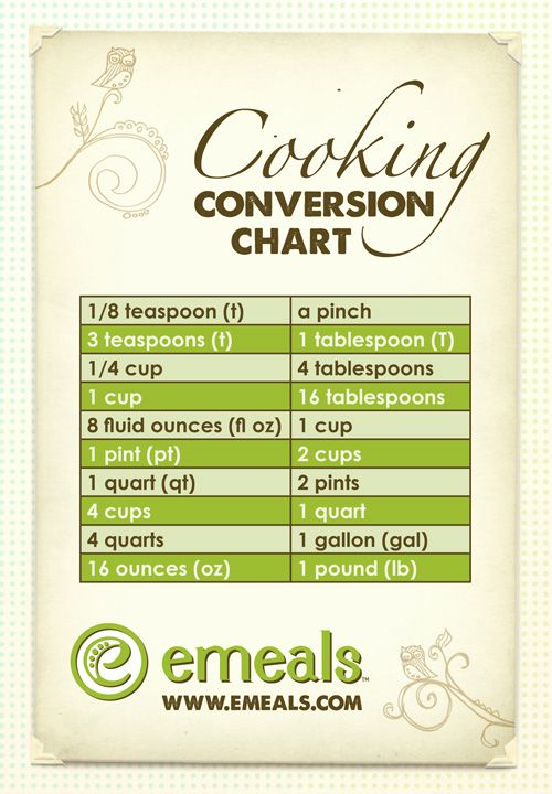 Nifty Little Cooking Conversion Chart