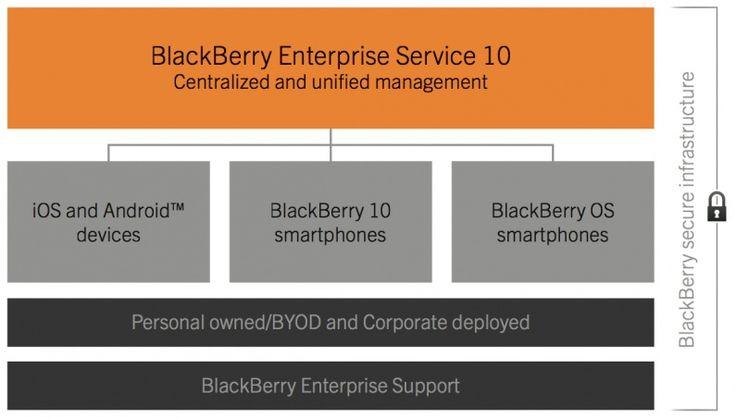 BlackBerry Enterprise Server 10 (BES10)