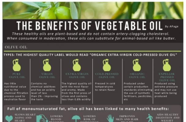 Foodista Infographic The Benefits Of Vegetable Oilthe Very Best Cooking Tips On The Internet Vegetable Benefits Vegetables Healthy Oils