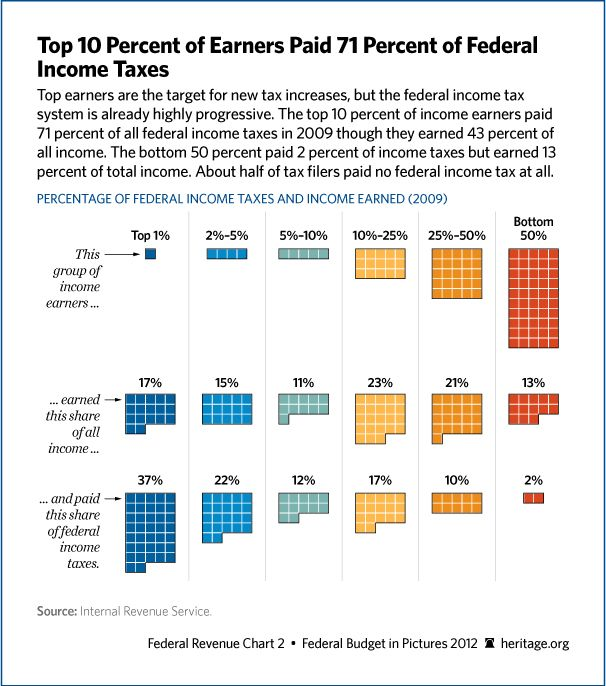 Tax Day 2017 Top Federal Tax Charts: Top 10 Percent Of Earners Paid 71 Percent Of Federal