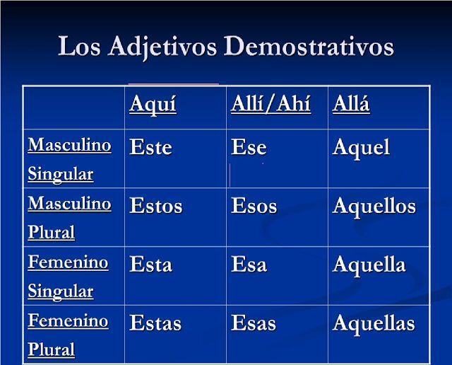 30 EJEMPLOS DE ADJETIVOS DEMOSTRATIVOS