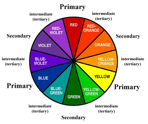 Gardening With The Colour Wheel