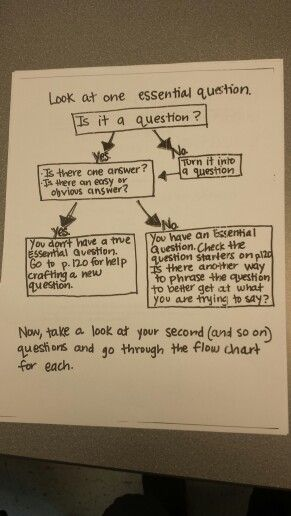 Essential Questions What are they and how do you write one    ppt     Access   Knowledge Google