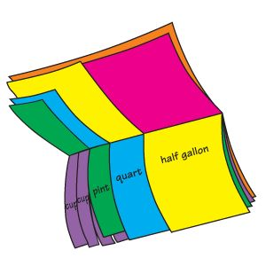 Stack 7 half-sheets of different colored paper between a folded sheet of construction paper. Staple across top. Label first sheet gallon. Cut second sheet in half then label half gallon. Continue with remaining units