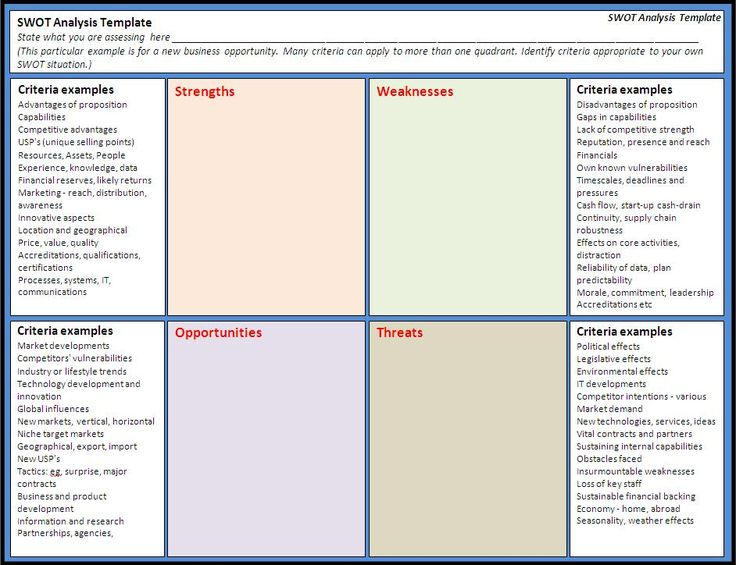 Management Analysis Swot Analysis Example Swot Template Including
