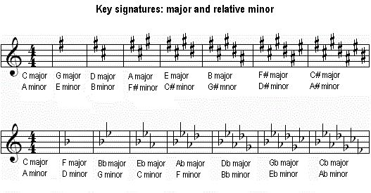 key signature and beethoven In musical notation, a key signature is a set of sharp but it can be found at least as late as one of beethoven's very late piano sonatas for example.
