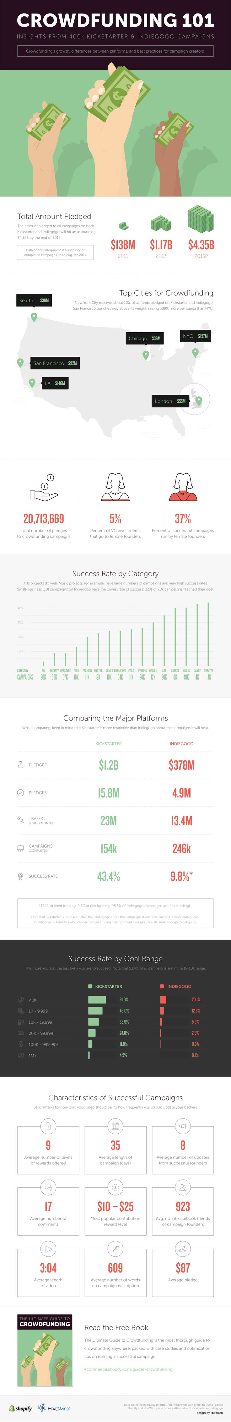 Use this infographic to see best practices for successful creators and the growth of crowdfunding. Compare the differences between the two biggest crowdfunding platforms: Kickstarter and Indiegogo.