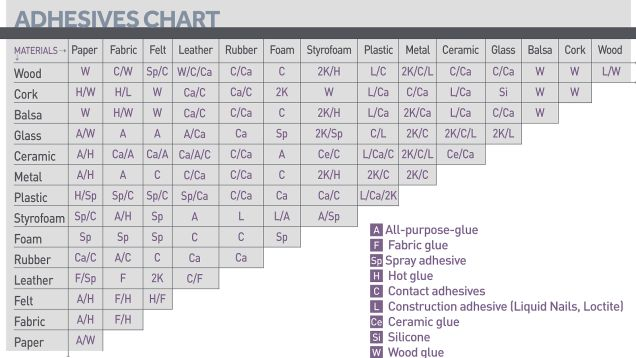 Find the Right Glue for Any DIY Project with This Chart