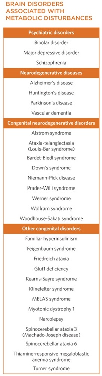 neuroanatomyblog:            Brain disorders associated with metabolic disturbances            source