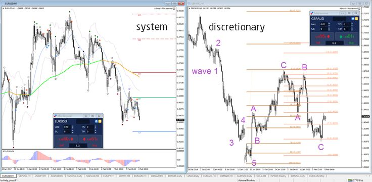 Are You a System Trader or Discretionary Trader?   - Your capital is at risk