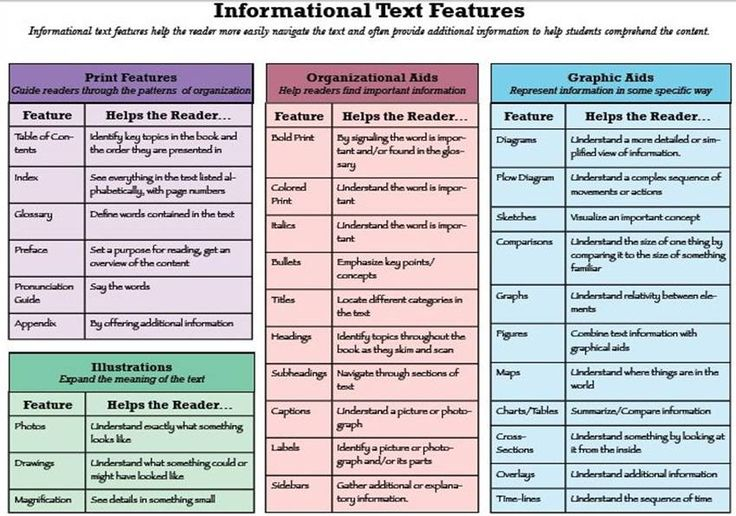 What are Informational Texts? They help a reader more easily navigate the text and help readers understand the content with additional information.