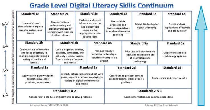 all literacy practices can be considered If we truly care about all australian children and young people  evidence-based  methods of how to teach reading differ markedly from such.