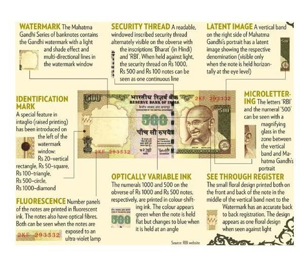 Security features of Indian note