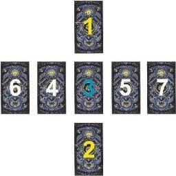 Problém ve vztahu - výklad na sedm karet, který se snaží najít případný problém ve vztahu a jeho řešení