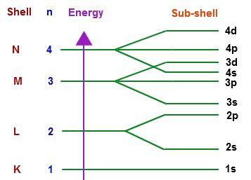 Electron Quantum Number