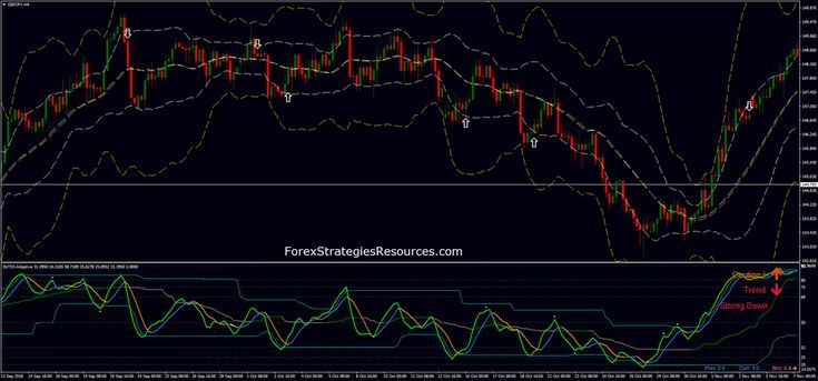 Dz Tdi Rsi With Bollinger Bands Forex Strategies Forex