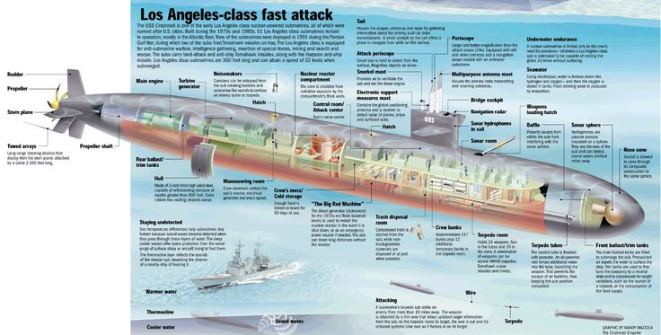 Image Result For Kilo Class Submarine Drawings