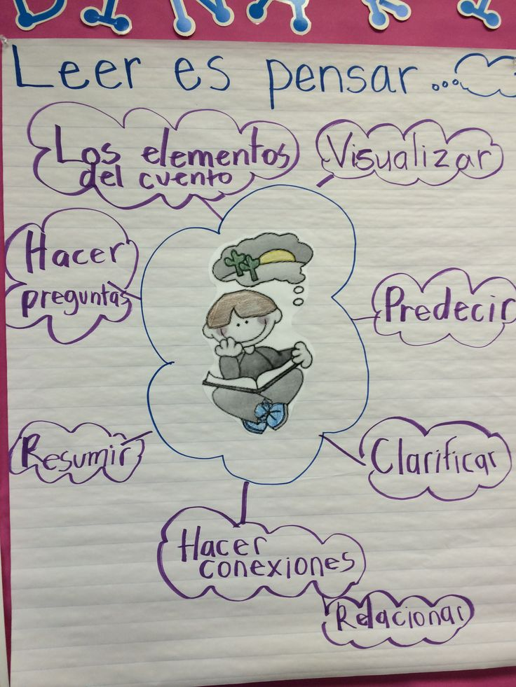 first 20 days :: reading is thinking :: leer es pensar :: anchor chart :: Spanish bilingual