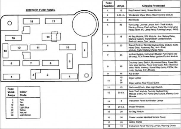Ford Econoline Fuse Box Diagram Fuse Panel Fuse Box Diagram