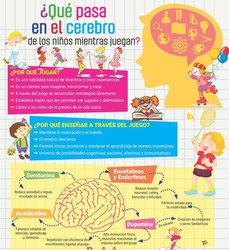 ¿Qué pasa en el cerebro de los niños mientras juegan? ¿Enseñar a través del juego? Entérate en esta infografía. Aprende más en: tugimnasiacerebral.com ✓Curiosidades, juegos y ejercicios para agilizar tu mente y mejorar tu memoria ✓Gimnasia cerebral para ti y para niños ✓Y mucho más