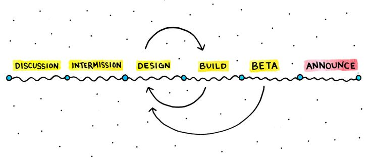 Engineering and design are inextricably linked in product design. Product designers need to understand constraints, and build & iterate alongside engineers.
