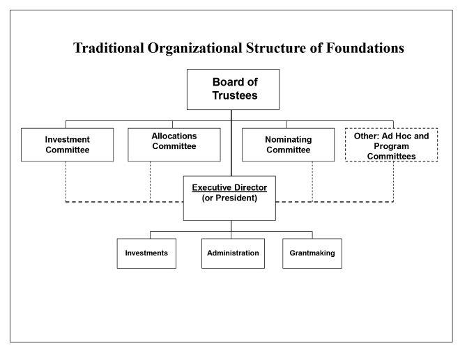 Private Foundation Organizational Structure Hurwit Associates Organizational Structure Private Foundation Nonprofit Management