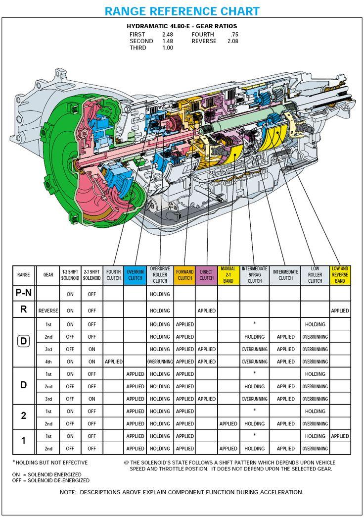 4l80e Transmission Cable Diagram Wire Data