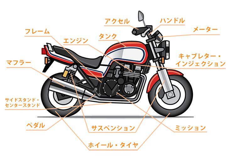 超初心者向け ギア付きバイクの主要構造と運転方法の基本 モタさいこ バイクのデザイン バイク 古いバイク